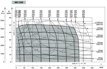 DOSTAWA GRATIS! 01539065 Silnik hydrauliczny orbitalny M+S Hydraulic (objętość robocza: 201,3 cm³, maksymalna prędkość ciągła: 370 min-1 /obr/min)