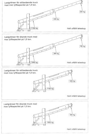 SWARK Dźwig do wózka widłowego GermanTech (długość ramienia: od 500 do 3600 mm) 99724833